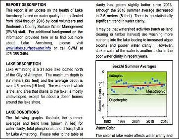 In Depth Lake Health Report