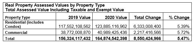 2020 assessed values