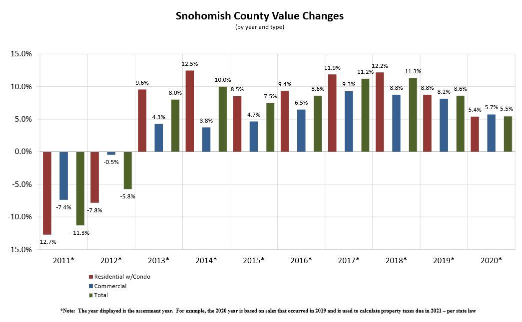 Assessor-Snohomish County Value Changes